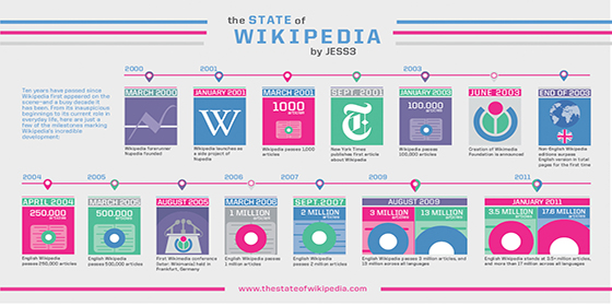 Wikipedia is 15 years old | The past of the future